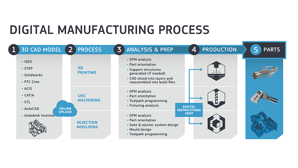 digital manufacturing infographic for protolabs consumer electronics industry